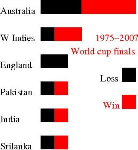 Cricket world cup standings