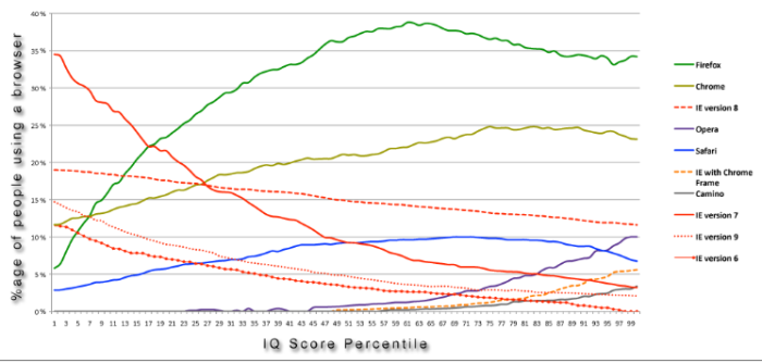 Browser preference by IQ score