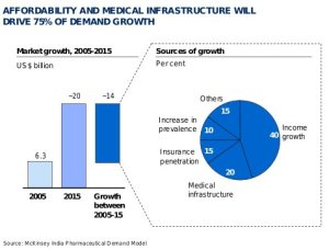 Affordability and medical infrastructure will drive 75% of demand growth in Indian pharma