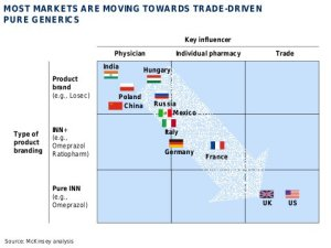 Most pharma markets are moving towards trade driven generics